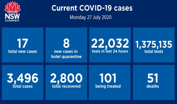 New South Wales records 17 new coronavirus cases