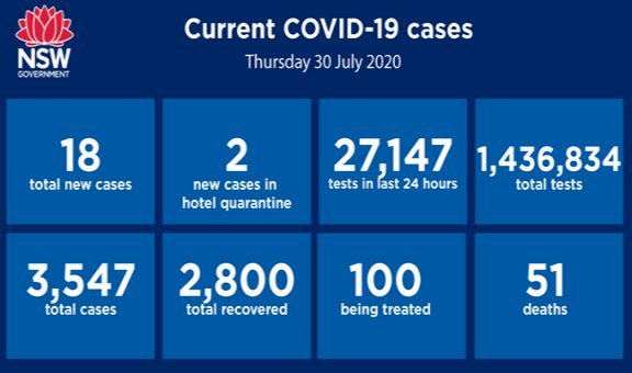 Sydney coronavirus cluster grows as NSW records 18 new cases overnight