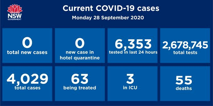 NSW records zero coronavirus cases for two days in a row